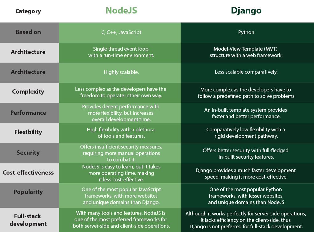 Django-VS-NodeJS-A-Complete-Comparison-of-the-Phenomenal-Frameworks_difference-table