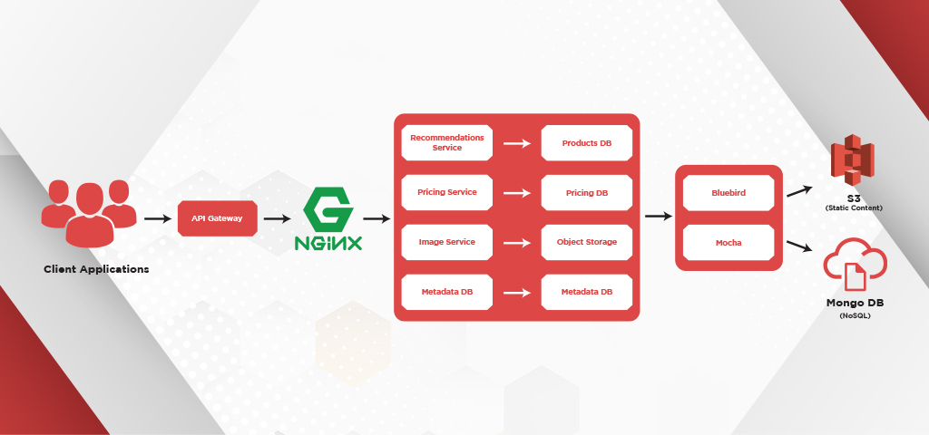 How to Build an eCommerce Web Application with NodeJS_inner banner_4